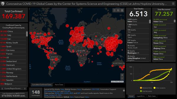 Richtigstellung zu den aktuellen Coronavirus Dashboard